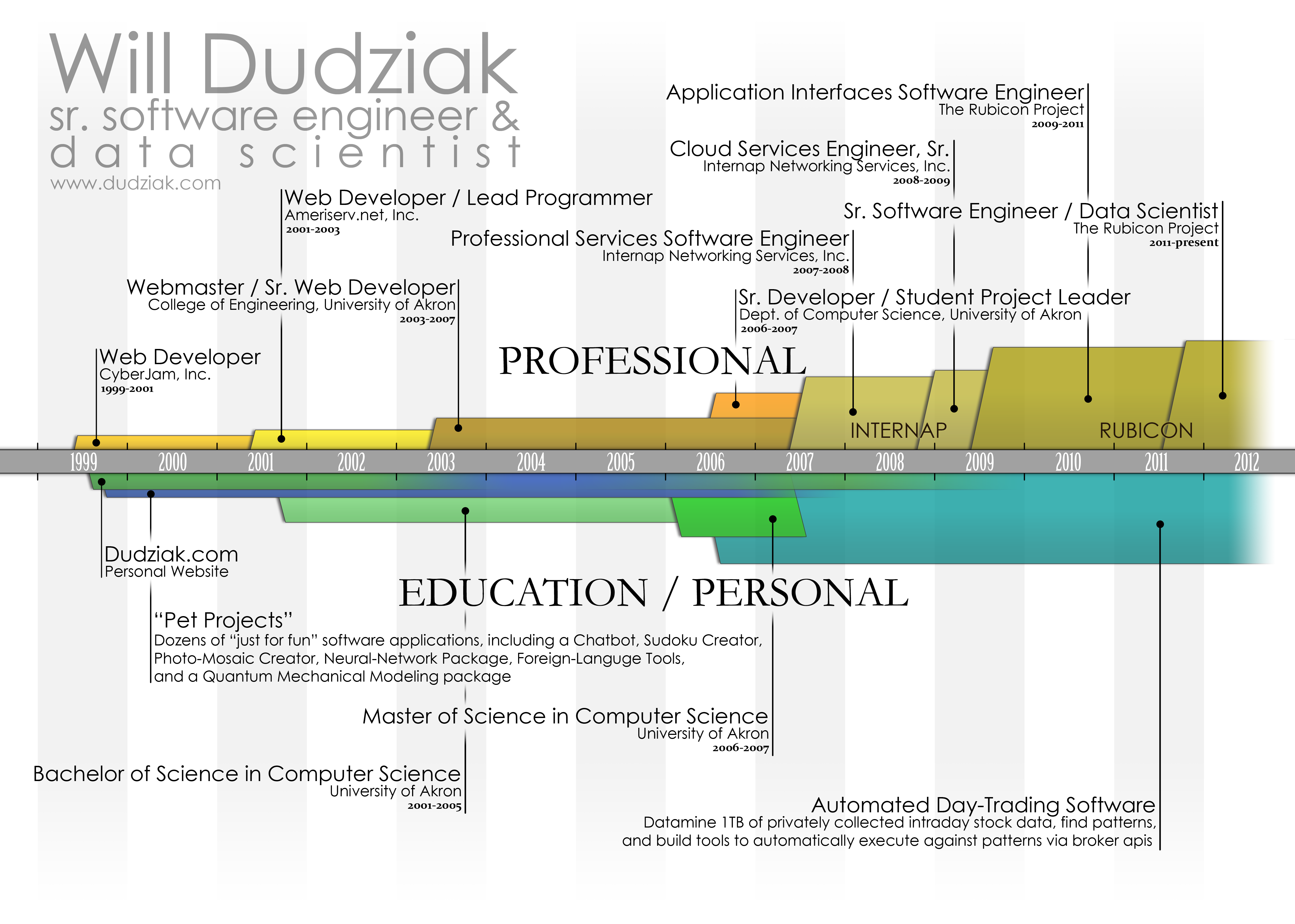 William Dudziak Sr Software Engineer Data Scientist Resume